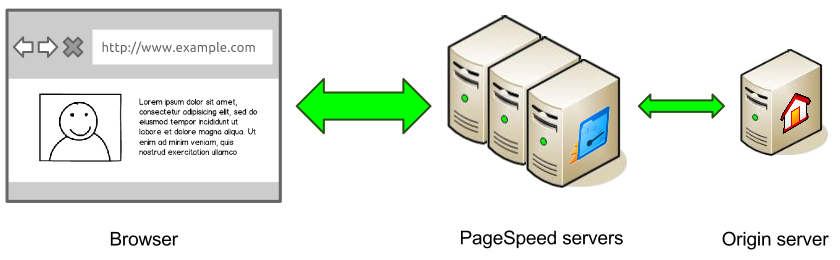 Google PageSpeed Service Review