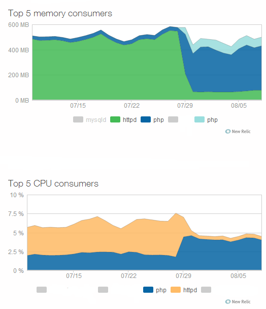 NewRelic Data